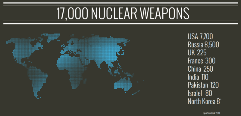 Nuclear weapons worldwide - Source : ICAN
